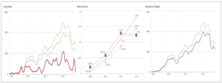 Gráfico Qlik
